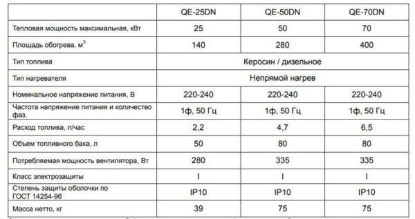 Характеристики пушек на дизтопливе косвенного нагрева (Quatro могут работать и на керосине)