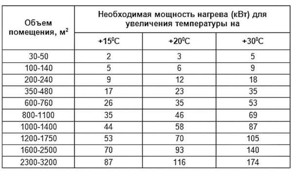 Таблица подбора мощности тепловой пушки в зависимости от площади и требуемой разницы температур