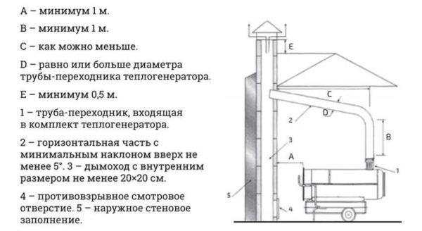 Дизельная тепловая пушка с отводом выхлопа требует установки полноценного дымохода