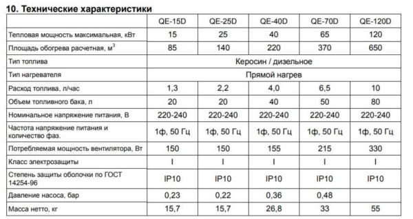 Технические характеристики тепловых пушек на жидком топливе Quatro - линейка QE - с прямым нагревом