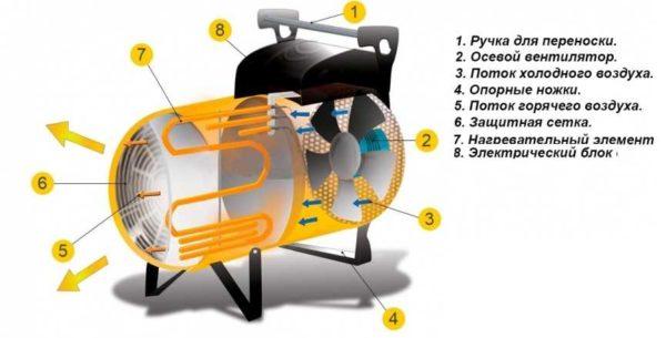 Устройство и принцип работы электрической тепловой пушки