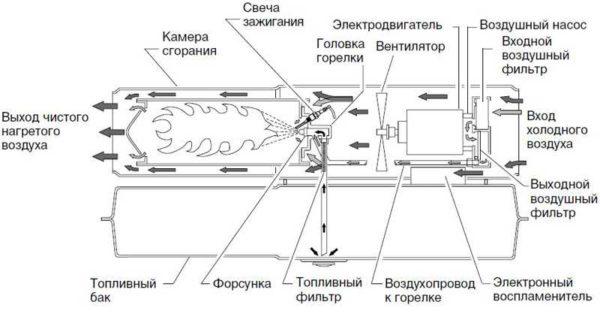 Устройство газовой пушки прямого нагрева