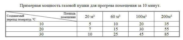 Таблица, по которой можно выбрать мощность газовой тепловой пушки