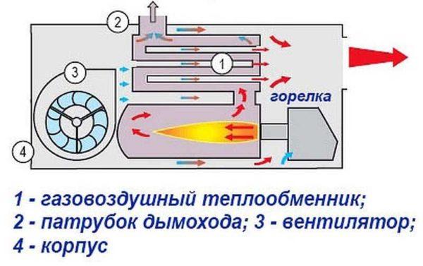 Устройство газовой пушки непрямого нагрева