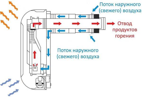 Принцип работы парапетного газового конвектора