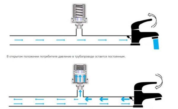 Принцип компенсации гидроудара в системе водопровода или отопления