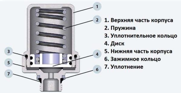 Устройство компенсатора гидроудара пружинного/тарельчатого типа
